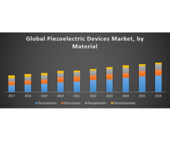 The Global Piezoelectric Devices Market